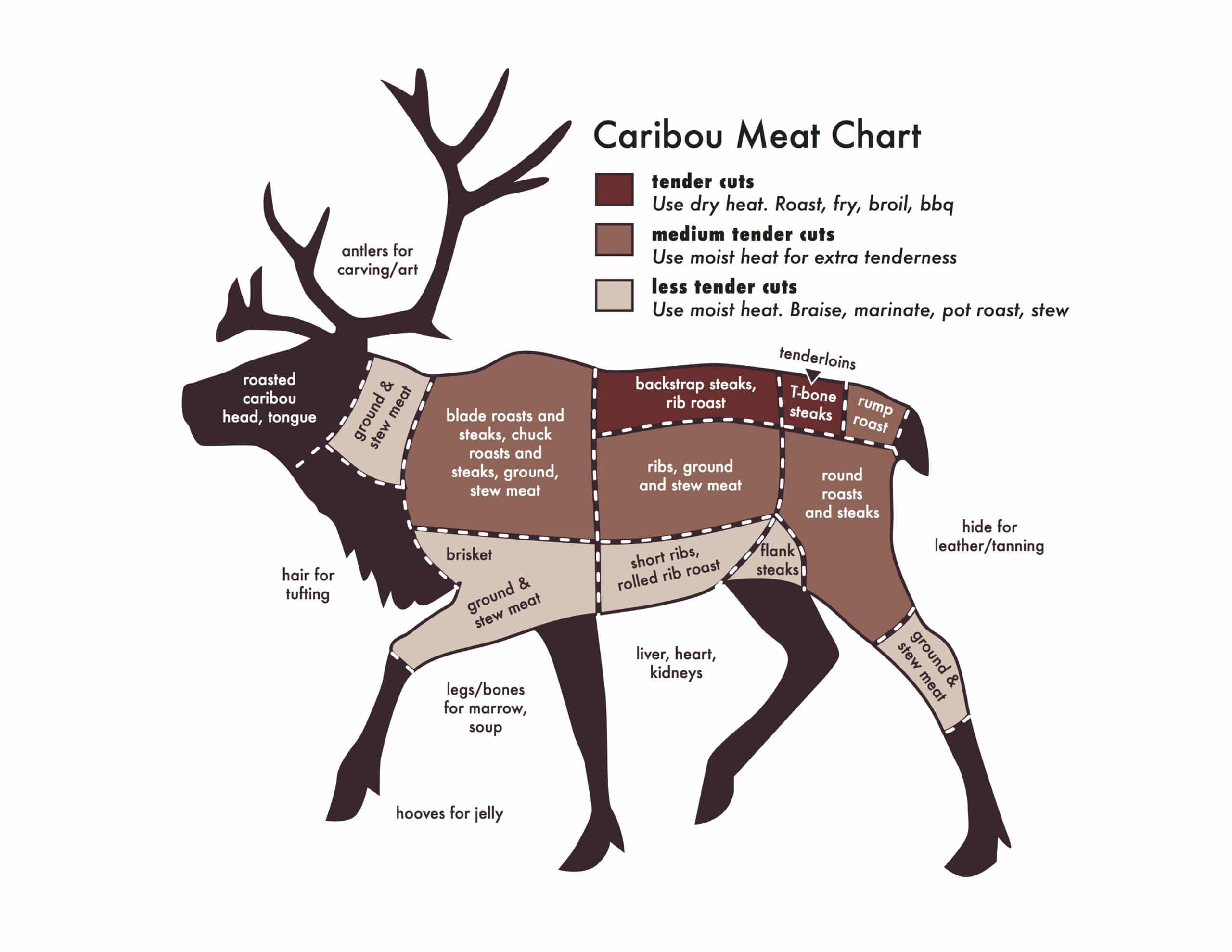 Caribou Meat Chart