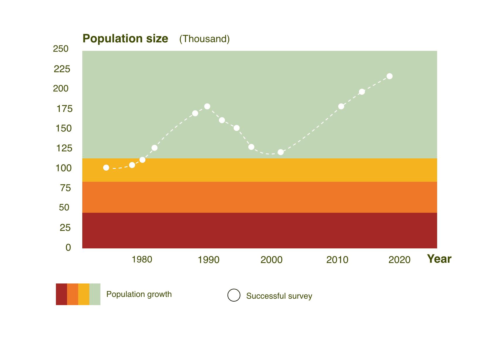 Estimated Porcupine Caribou Herd Population Size